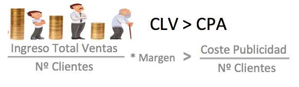 calcular-CLV-y-CPA-ecommerce